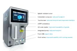 Features of the iLine F PRO analyzer